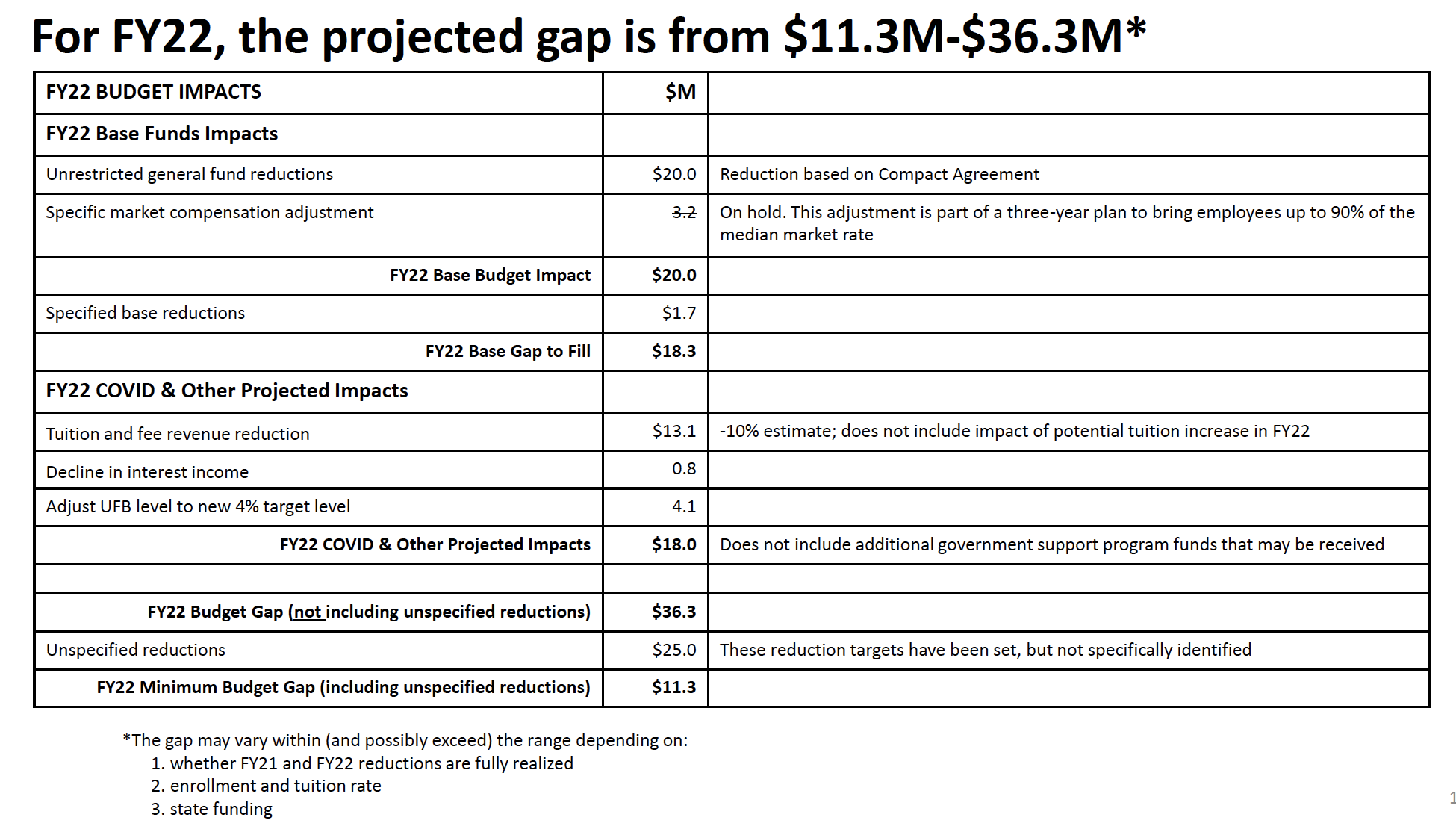 For FY22 the projected budget gap is from $11.3. M - $36.3 M