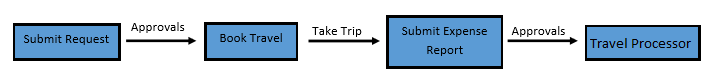 Travel Process Diagram - Simple Horizontal